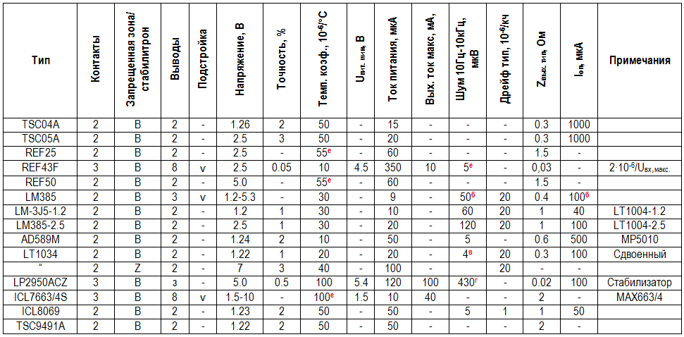 Микромощные источники эталонного напряжения. таблица.